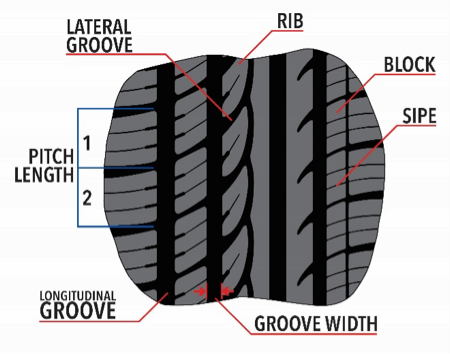 Guide about Tyre Tread Pattern: An Essential Component of Tyres
