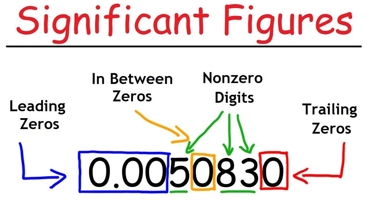 Find Significant Figures