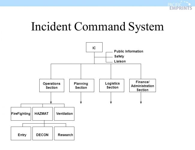 When Was The Incident Command System Established?