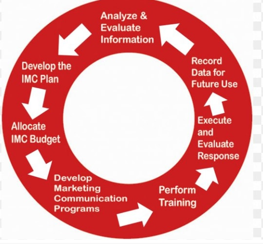 What is integrated marketing communication?